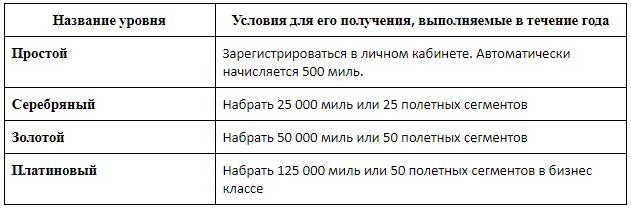 Уровни бонусных карт и условия получения определенного уровня